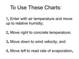 How to Use the Chart